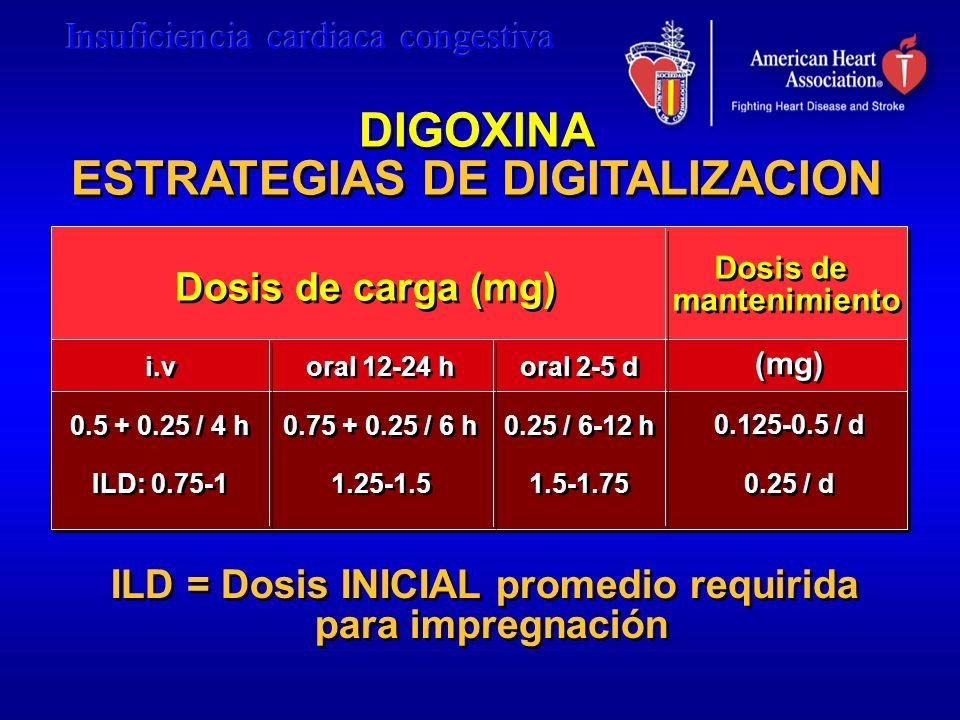 DIGOXINA ESTRATEGIAS DE DIGITALIZACION DIGOXINA ESTRATEGIAS DE DIGITALIZACION (mg) 0.125-0.5 / d 0.25 / d (mg) 0.125-0.5 / d 0.25 / d i.v 0.5 + 0.25 /
