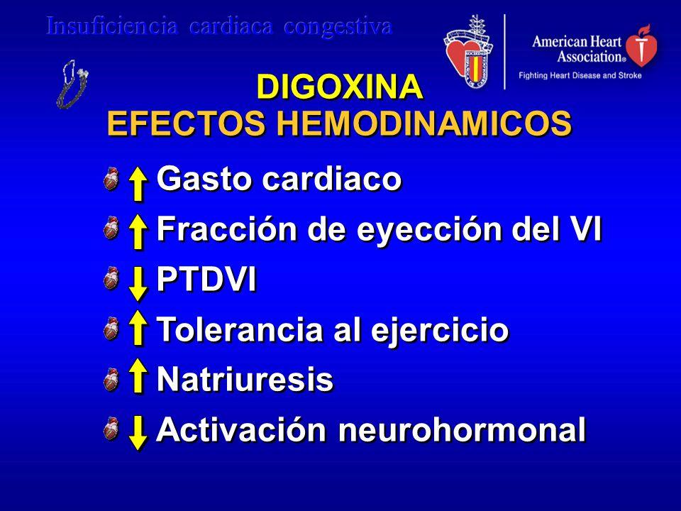DIGOXINA EFECTOS HEMODINAMICOS Gasto cardiaco Fracción de eyección del VI PTDVI Tolerancia al ejercicio Natriuresis Activación neurohormonal Gasto car
