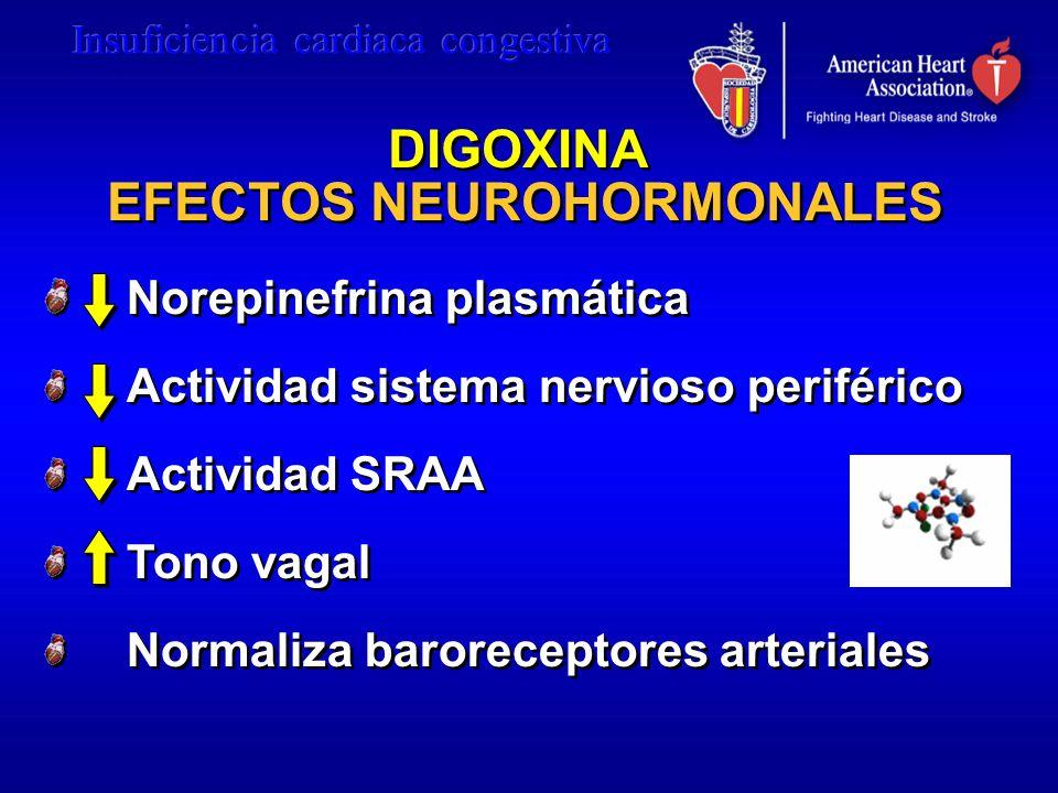 DIGOXINA EFECTOS NEUROHORMONALES Norepinefrina plasmática Actividad sistema nervioso periférico Actividad SRAA Tono vagal Normaliza baroreceptores art