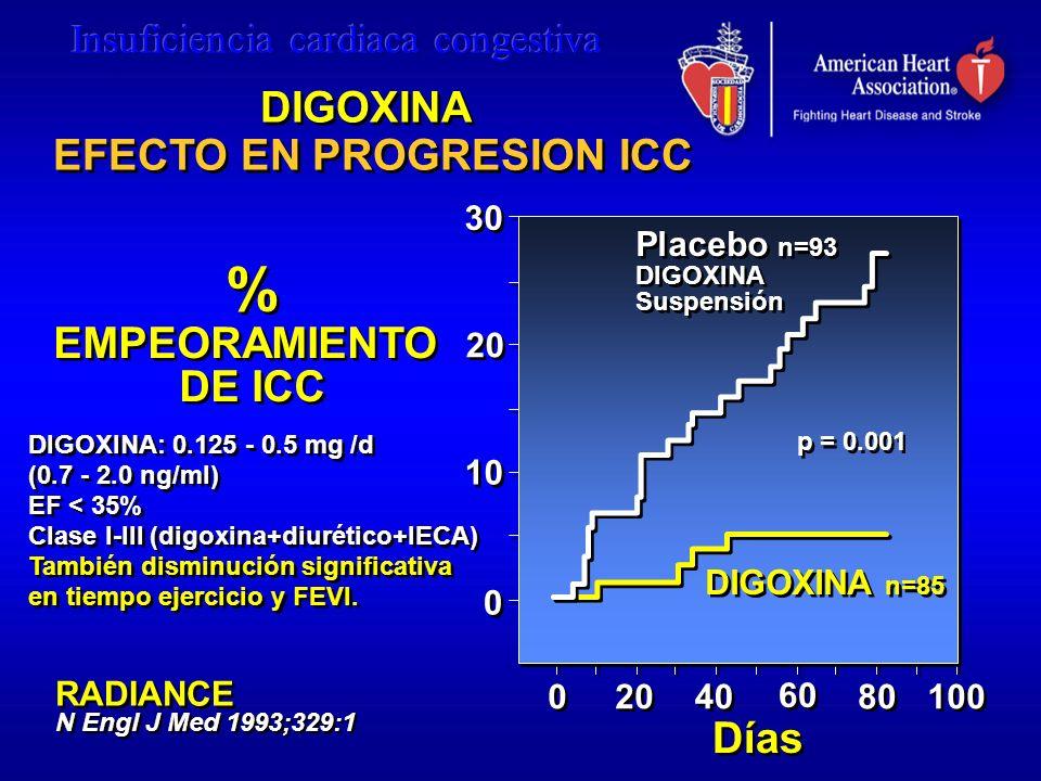 % EMPEORAMIENTO DE ICC % EMPEORAMIENTO DE ICC p = 0.001 DIGOXINA: 0.125 - 0.5 mg /d (0.7 - 2.0 ng/ml) EF < 35% Clase I-III (digoxina+diurético+IECA) T