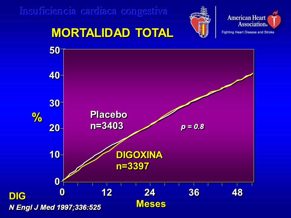 50 40 30 20 10 0 0 Placebo n=3403 Placebo n=3403 DIGOXINA n=3397 DIGOXINA n=3397 48 0 0 12 24 36 MORTALIDAD TOTAL % % DIG N Engl J Med 1997;336:525 DI