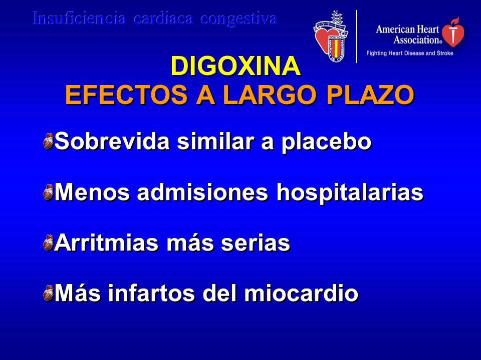 DIGOXINA EFECTOS A LARGO PLAZO Sobrevida similar a placebo Menos admisiones hospitalarias Arritmias más serias Más infartos del miocardio Sobrevida si