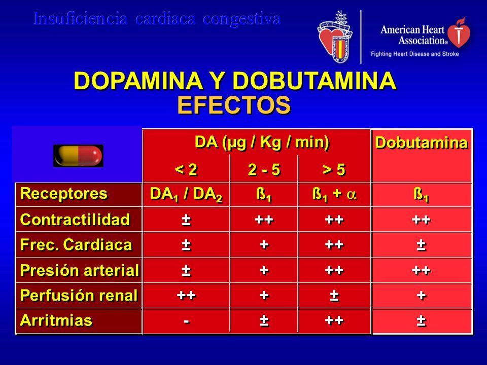 DOPAMINA Y DOBUTAMINA EFECTOS Receptores Contractilidad Frec. Cardiaca Presión arterial Perfusión renal Arritmias DA (µg / Kg / min) Dobutamina < 2 DA