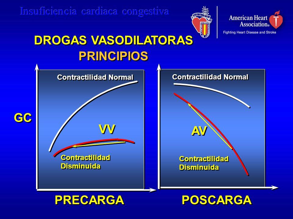 GC PRECARGA POSCARGA Contractilidad Normal Contractilidad Disminuida Contractilidad Disminuida Contractilidad Normal Contractilidad Disminuida Contrac