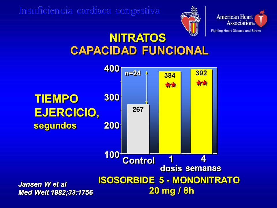 20 mg / 8h 4 semanas 4 semanas 100 200 300 400 TIEMPO EJERCICIO, TIEMPO EJERCICIO, ISOSORBIDE 5 - MONONITRATO Jansen W et al Med Welt 1982;33:1756 NIT