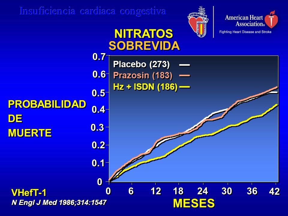 0.6 PROBABILIDAD DE MUERTE 0 0 Placebo (273) Prazosin (183) Hz + ISDN (186) MESES 0.7 0.5 0.3 0.4 0.2 0.1 VHefT-1 N Engl J Med 1986;314:1547 VHefT-1 N