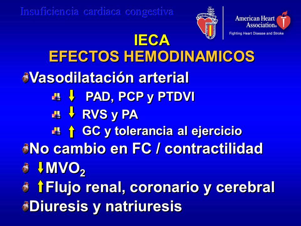 IECA EFECTOS HEMODINAMICOS IECA EFECTOS HEMODINAMICOS Vasodilatación arterial PAD, PCP y PTDVI RVS y PA GC y tolerancia al ejercicio No cambio en FC /