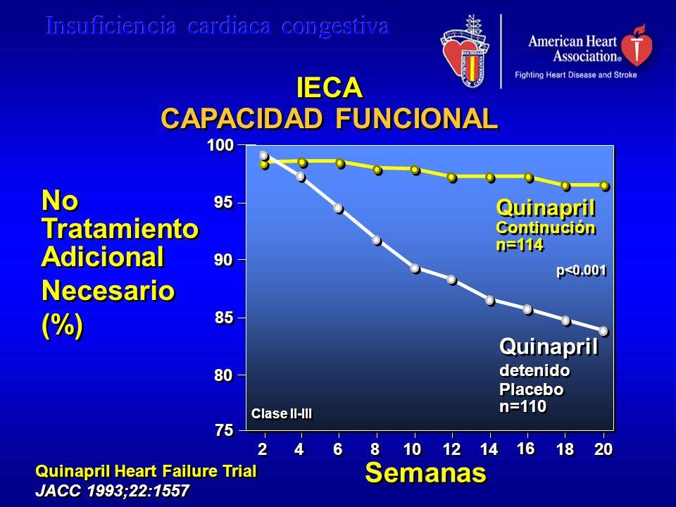 75 95 No Tratamiento Adicional Necesario (%) No Tratamiento Adicional Necesario (%) Quinapril Heart Failure Trial JACC 1993;22:1557 Quinapril Heart Fa