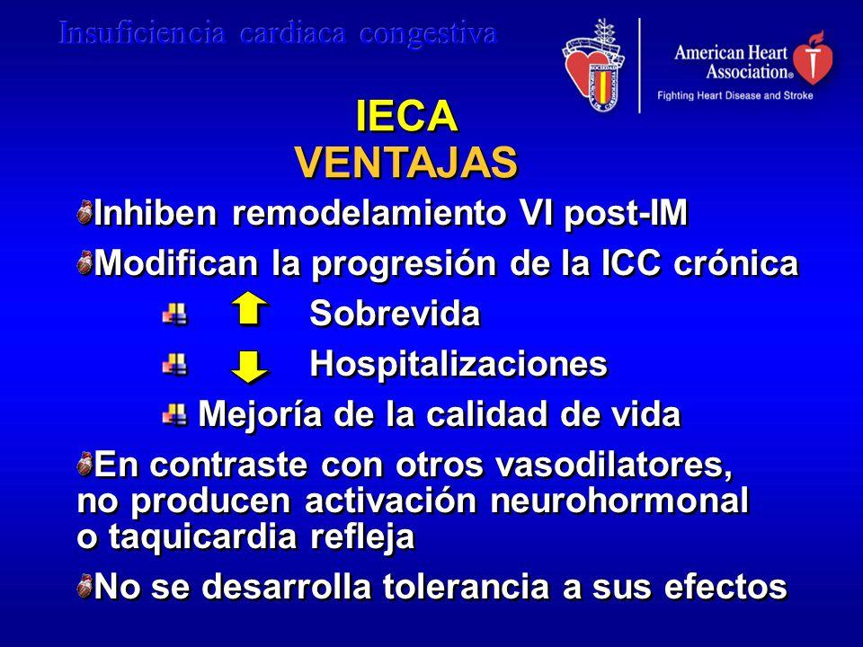 IECA VENTAJAS Inhiben remodelamiento VI post-IM Modifican la progresión de la ICC crónica Sobrevida Hospitalizaciones Mejoría de la calidad de vida En
