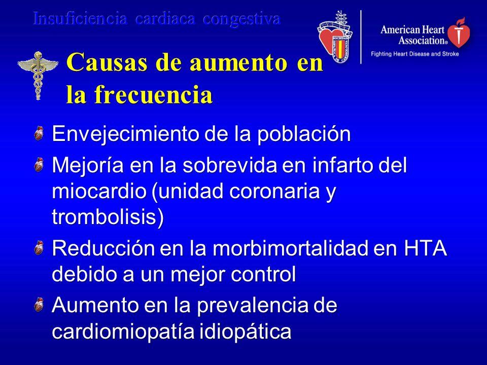 Causas de aumento en la frecuencia Envejecimiento de la población Mejoría en la sobrevida en infarto del miocardio (unidad coronaria y trombolisis) Re