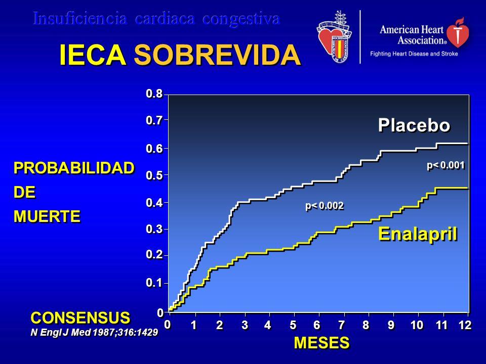 Placebo Enalapril 12 11 10 9 9 8 8 7 7 6 6 5 5 PROBABILIDAD DE MUERTE MESES 0.1 0.8 0 0 0.2 0.3 0.7 0.4 0.5 0.6 p< 0.001 p< 0.002 CONSENSUS N Engl J M