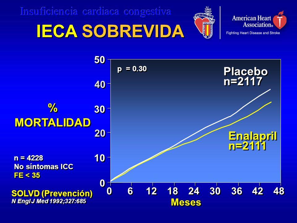 50 40 30 20 10 0 0 Meses 0 0 6 6 12 p = 0.30 24 18 30 36 42 48 Enalapril n=2111 Enalapril n=2111 Placebo n=2117 Placebo n=2117 SOLVD (Prevención) N En