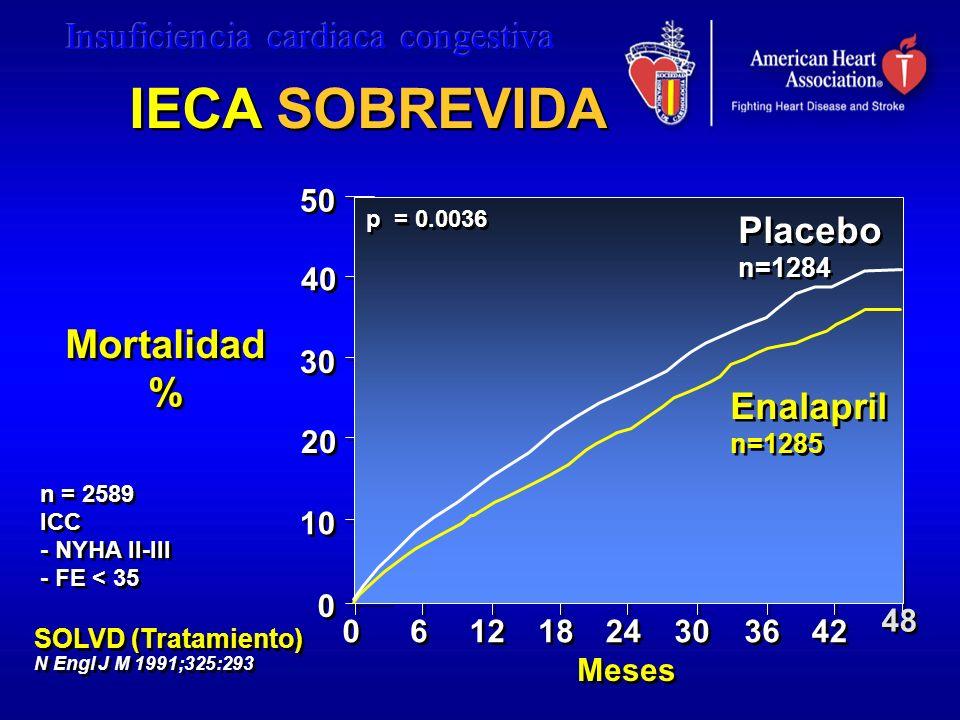 50 40 30 20 10 0 0 Meses 0 0 6 6 12 p = 0.0036 Mortalidad % Mortalidad % 24 18 30 36 42 48 Enalapril n=1285 Enalapril n=1285 Placebo n=1284 Placebo n=