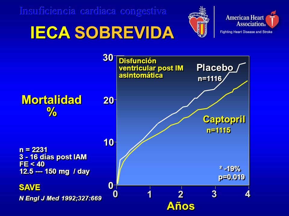 Mortalidad % Mortalidad % 4 4 SAVE N Engl J Med 1992;327:669 SAVE N Engl J Med 1992;327:669 Años 30 20 10 0 0 1 1 2 2 3 3 Placebo Captopril 0 0 n=1115 n=1116 p=0.019 ² -19% IECA SOBREVIDA n = 2231 3 - 16 días post IAM FE < 40 12.5 --- 150 mg / day n = 2231 3 - 16 días post IAM FE < 40 12.5 --- 150 mg / day Disfunción ventricular post IM asintomática Disfunción ventricular post IM asintomática