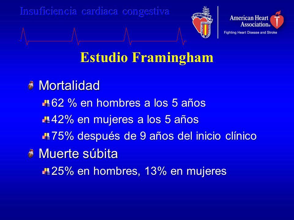 Estudio Framingham Mortalidad 62 % en hombres a los 5 años 42% en mujeres a los 5 años 75% después de 9 años del inicio clínico Muerte súbita 25% en h