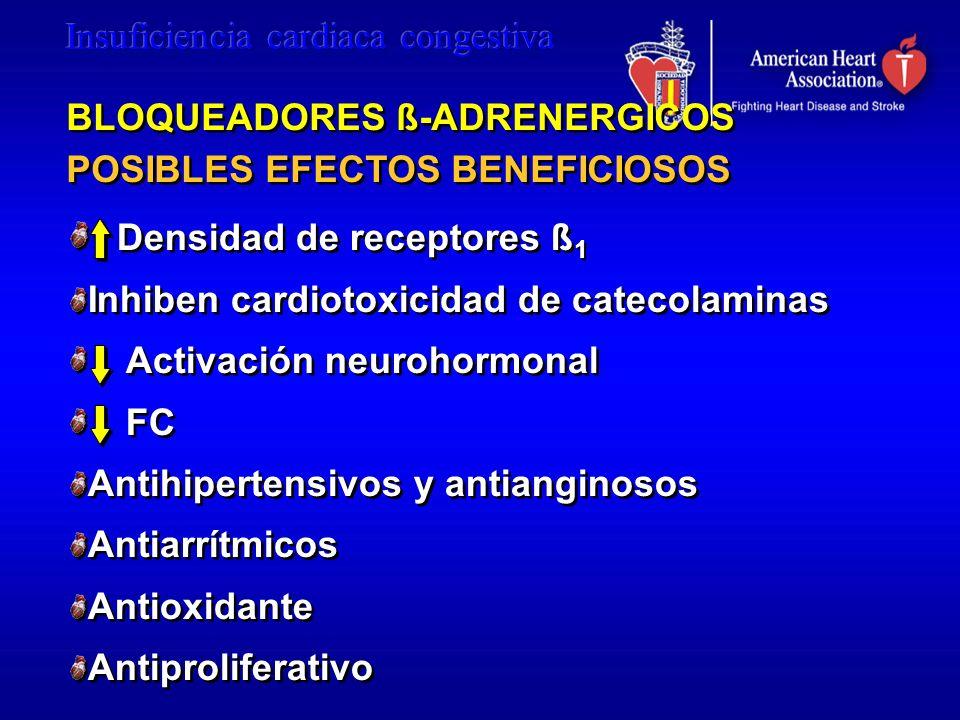 BLOQUEADORES ß-ADRENERGICOS POSIBLES EFECTOS BENEFICIOSOS Densidad de receptores ß 1 Inhiben cardiotoxicidad de catecolaminas Activación neurohormonal