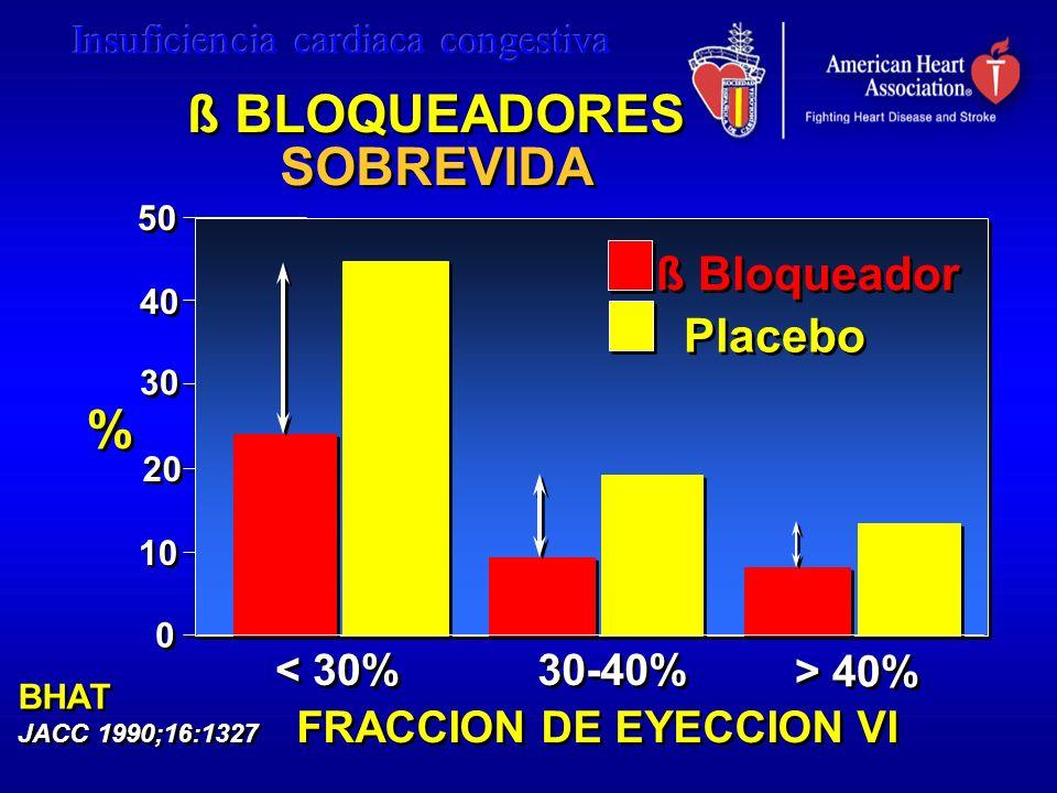 50 40 30 20 10 0 0 FRACCION DE EYECCION VI FRACCION DE EYECCION VI < 30% 30-40% > 40% % % ß Bloqueador Placebo BHAT JACC 1990;16:1327 BHAT JACC 1990;1