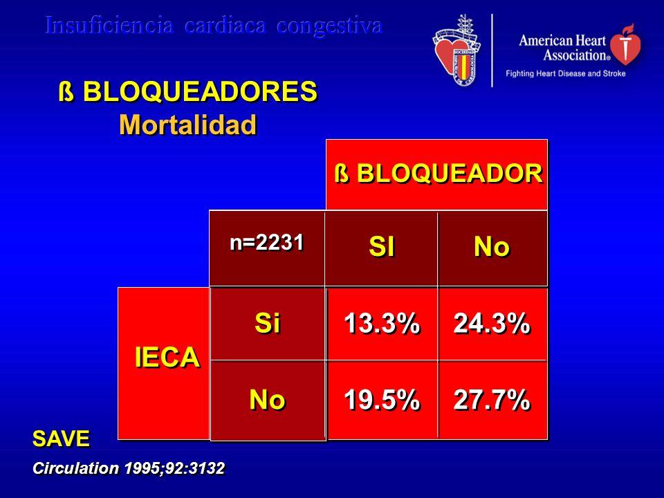 IECA ß BLOQUEADOR Si No n=2231 SI No 13.3% 19.5% 24.3% 27.7% ß BLOQUEADORES Mortalidad ß BLOQUEADORES Mortalidad SAVE Circulation 1995;92:3132 SAVE Ci