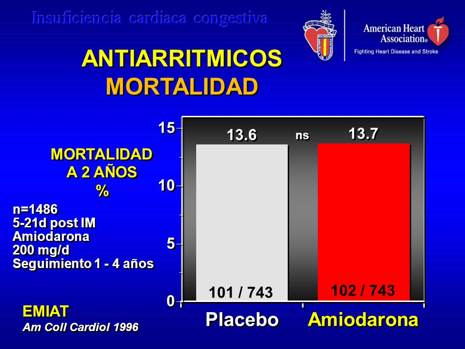 ANTIARRITMICOS MORTALIDAD ANTIARRITMICOS MORTALIDAD EMIAT Am Coll Cardiol 1996 EMIAT Am Coll Cardiol 1996 13.6 13.7 Placebo Amiodarona 0 0 5 5 10 15 1