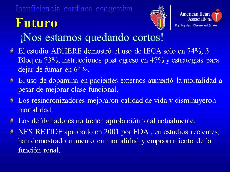 Futuro El estudio ADHERE demostró el uso de IECA sólo en 74%, ß Bloq en 73%, instrucciones post egreso en 47% y estrategias para dejar de fumar en 64%
