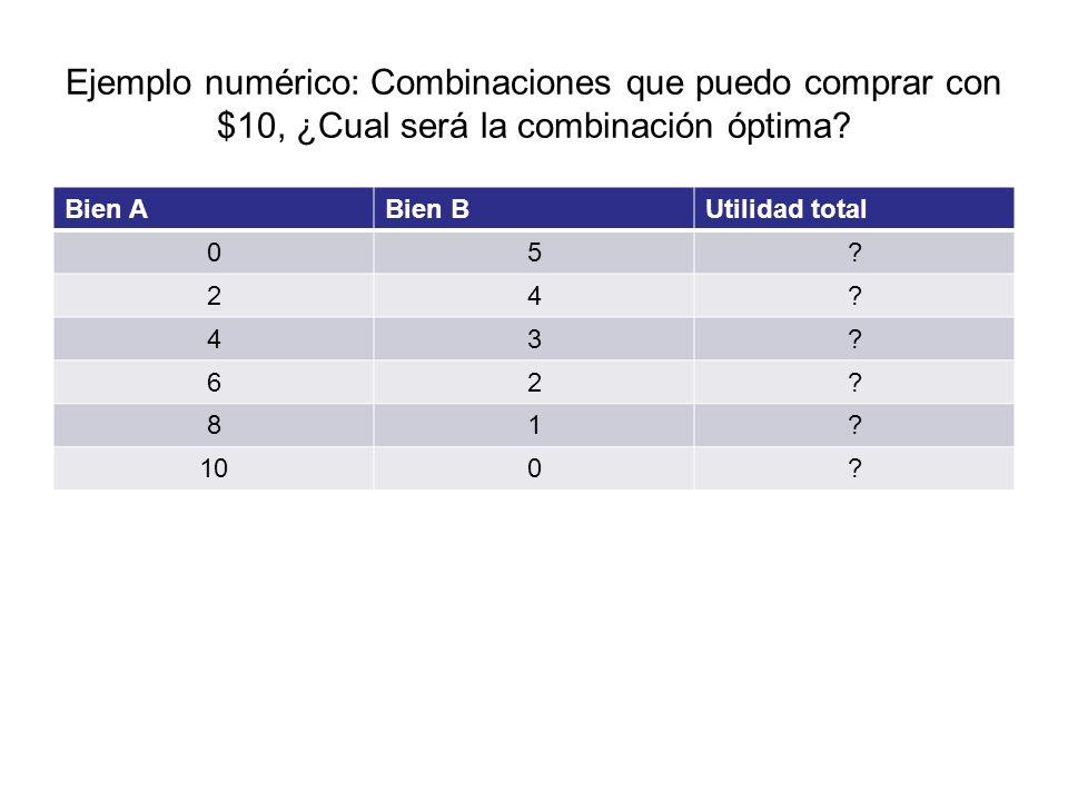 Ejemplo numérico: Combinaciones que puedo comprar con $10, ¿Cual será la combinación óptima? Bien ABien BUtilidad total 05? 24? 43? 62? 81? 100?