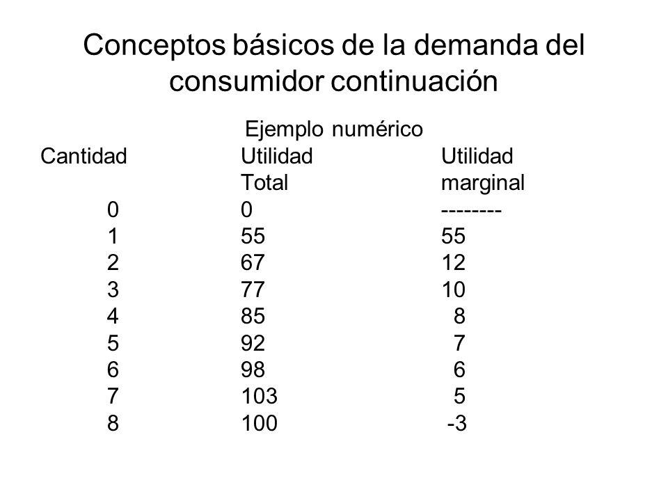 Conceptos básicos de la demanda del consumidor continuación Ejemplo numérico CantidadUtilidad Utilidad Totalmarginal 00-------- 15555 26712 37710 485