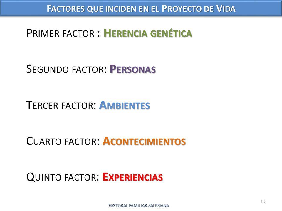 H ERENCIA GENÉTICA P RIMER FACTOR : H ERENCIA GENÉTICA P ERSONAS S EGUNDO FACTOR : P ERSONAS A MBIENTES T ERCER FACTOR : A MBIENTES A CONTECIMIENTOS C