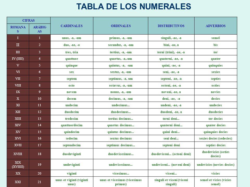 TABLA DE LOS NUMERALES CIFRAS CARDINALESORDINALESDISTRIBUTIVOSADVERBIOS ROMANA S ARÁBIG AS I1unus, -a, -umprimus, -a, -umsinguli, -ae, -asemel II 2duo