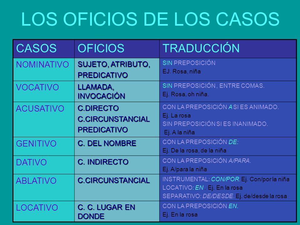 LOS OFICIOS DE LOS CASOS CASOSOFICIOSTRADUCCIÓN NOMINATIVO SUJETO, ATRIBUTO, PREDICATIVO SIN PREPOSICIÓN EJ.
