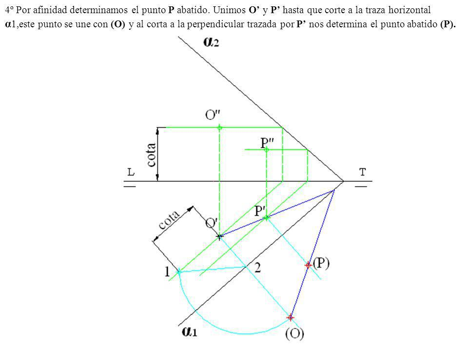 4º Por afinidad determinamos el punto P abatido. Unimos O y P hasta que corte a la traza horizontal α 1,este punto se une con (O) y al corta a la perp