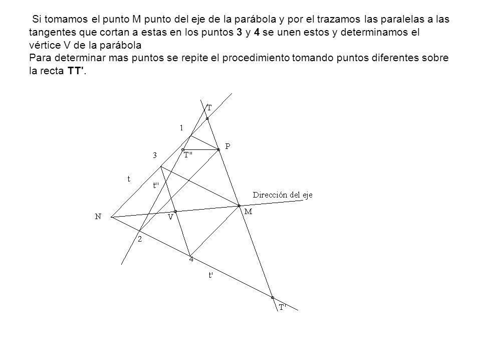 Si tomamos el punto M punto del eje de la parábola y por el trazamos las paralelas a las tangentes que cortan a estas en los puntos 3 y 4 se unen esto