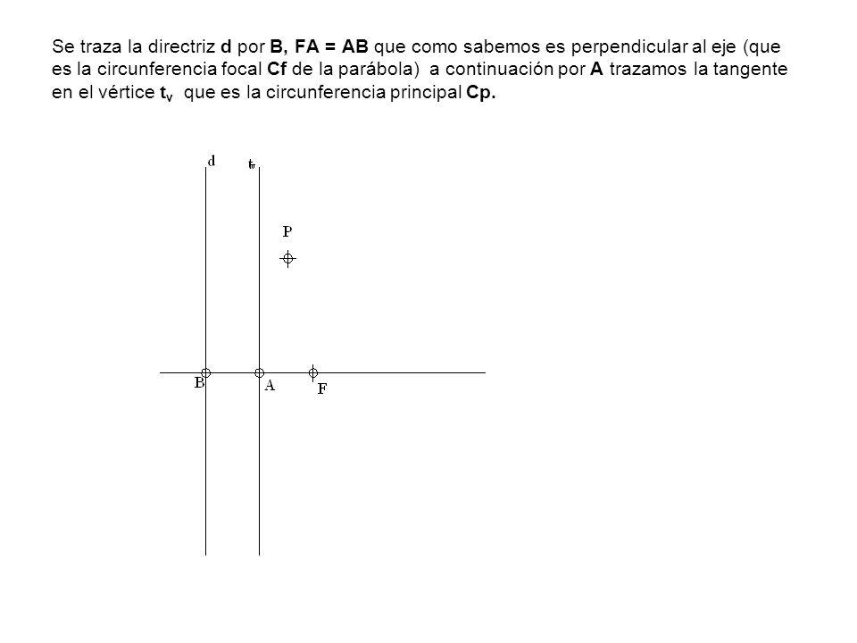 Se traza la directriz d por B, FA = AB que como sabemos es perpendicular al eje (que es la circunferencia focal Cf de la parábola) a continuación por