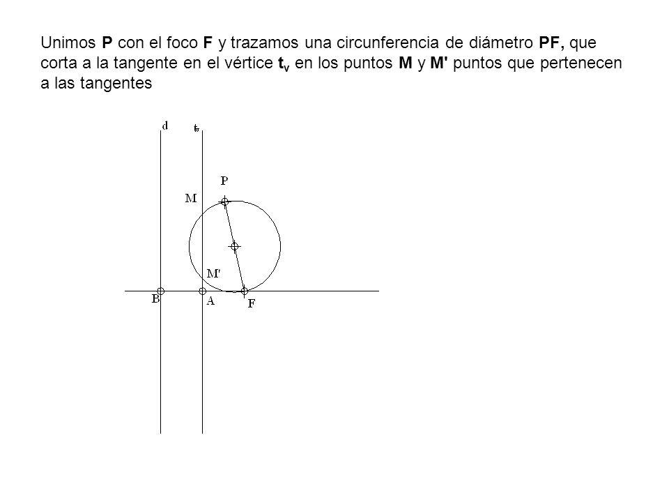 Unimos P con el foco F y trazamos una circunferencia de diámetro PF, que corta a la tangente en el vértice t v en los puntos M y M' puntos que pertene