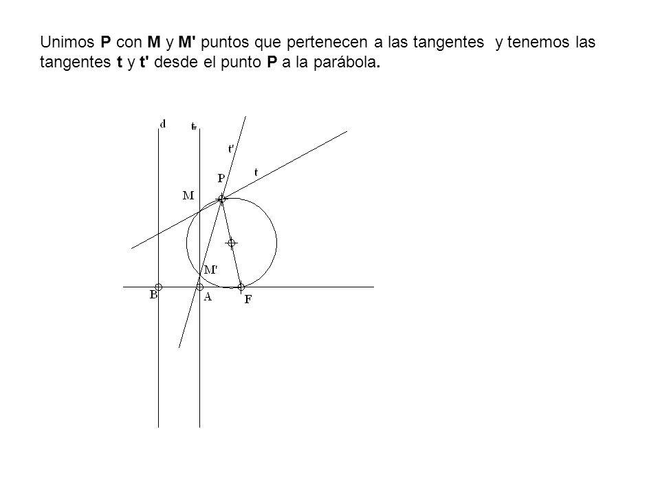 Unimos P con M y M' puntos que pertenecen a las tangentes y tenemos las tangentes t y t' desde el punto P a la parábola.
