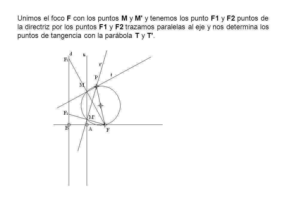 Unimos el foco F con los puntos M y M' y tenemos los punto F1 y F2 puntos de la directriz por los puntos F1 y F2 trazamos paralelas al eje y nos deter