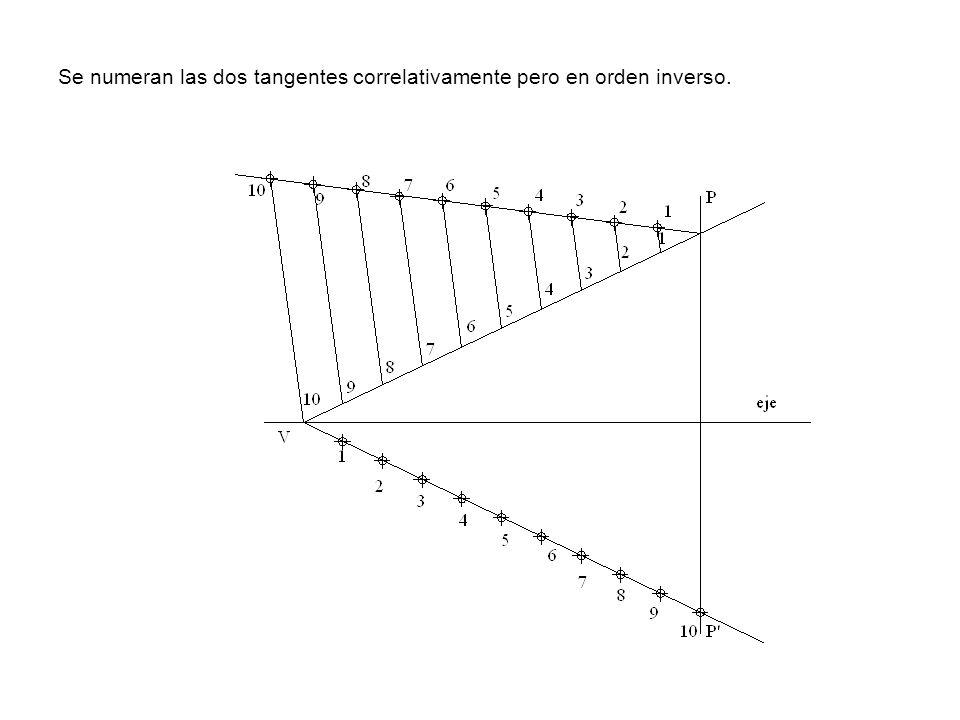 Se numeran las dos tangentes correlativamente pero en orden inverso.