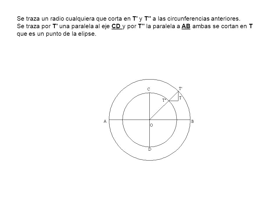 Se traza un radio cualquiera que corta en T' y T'' a las circunferencias anteriores. Se traza por T' una paralela al eje CD y por T'' la paralela a AB