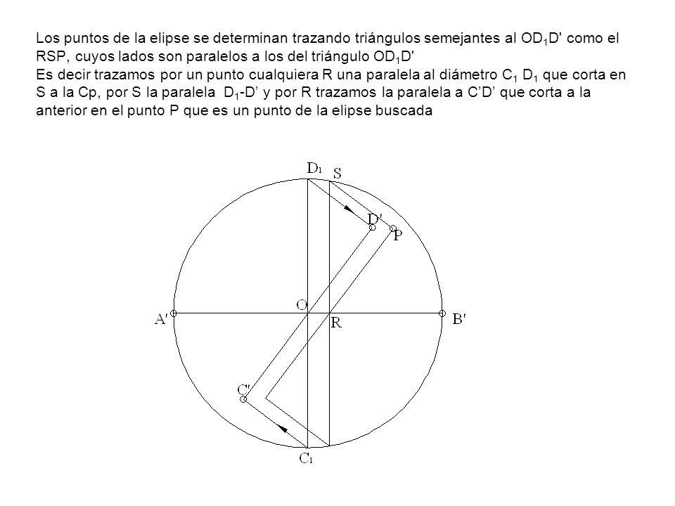 Los puntos de la elipse se determinan trazando triángulos semejantes al OD 1 D' como el RSP, cuyos lados son paralelos a los del triángulo OD 1 D' Es