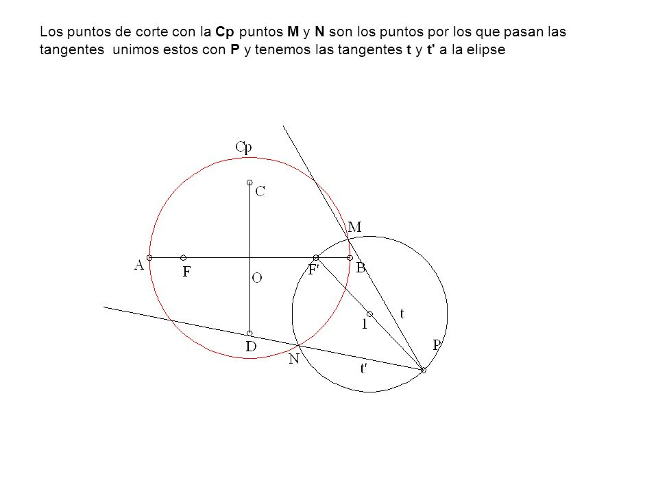 Los puntos de corte con la Cp puntos M y N son los puntos por los que pasan las tangentes unimos estos con P y tenemos las tangentes t y t' a la elips