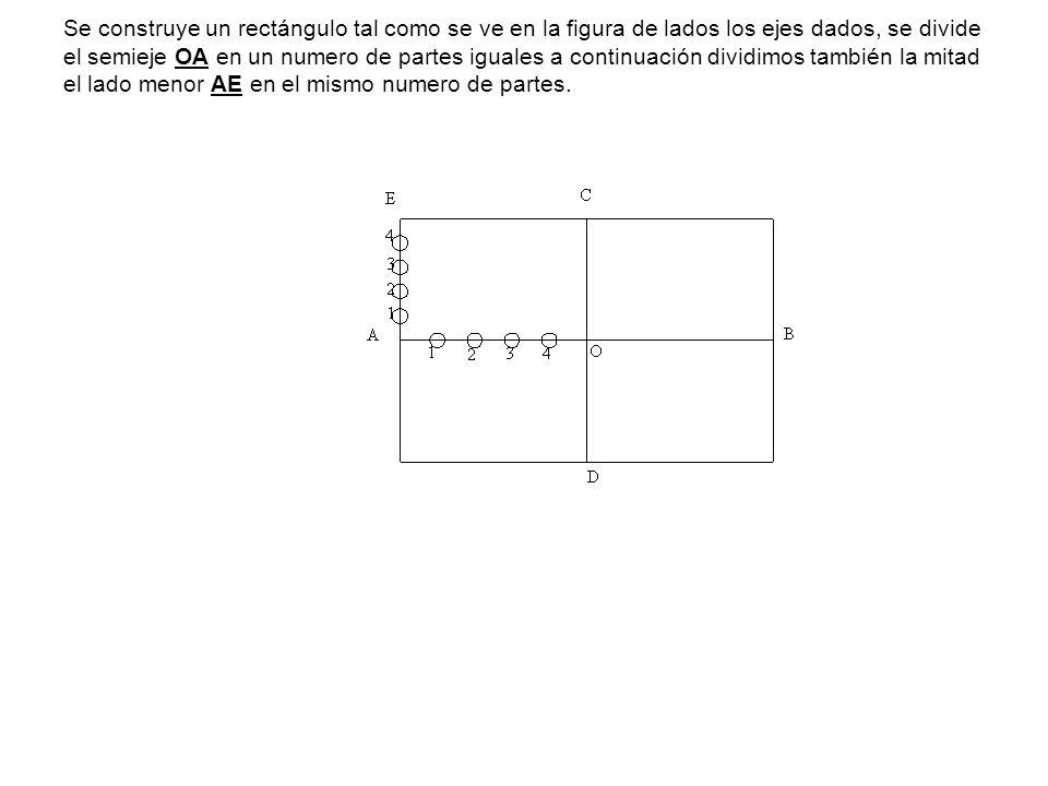 Se construye un rectángulo tal como se ve en la figura de lados los ejes dados, se divide el semieje OA en un numero de partes iguales a continuación