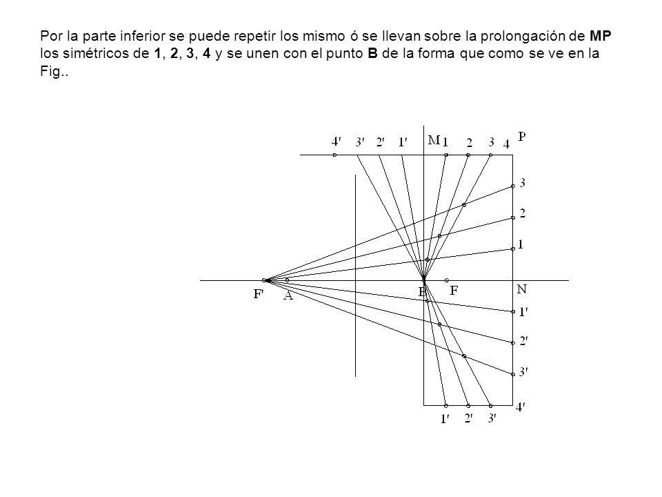 Por la parte inferior se puede repetir los mismo ó se llevan sobre la prolongación de MP los simétricos de 1, 2, 3, 4 y se unen con el punto B de la f