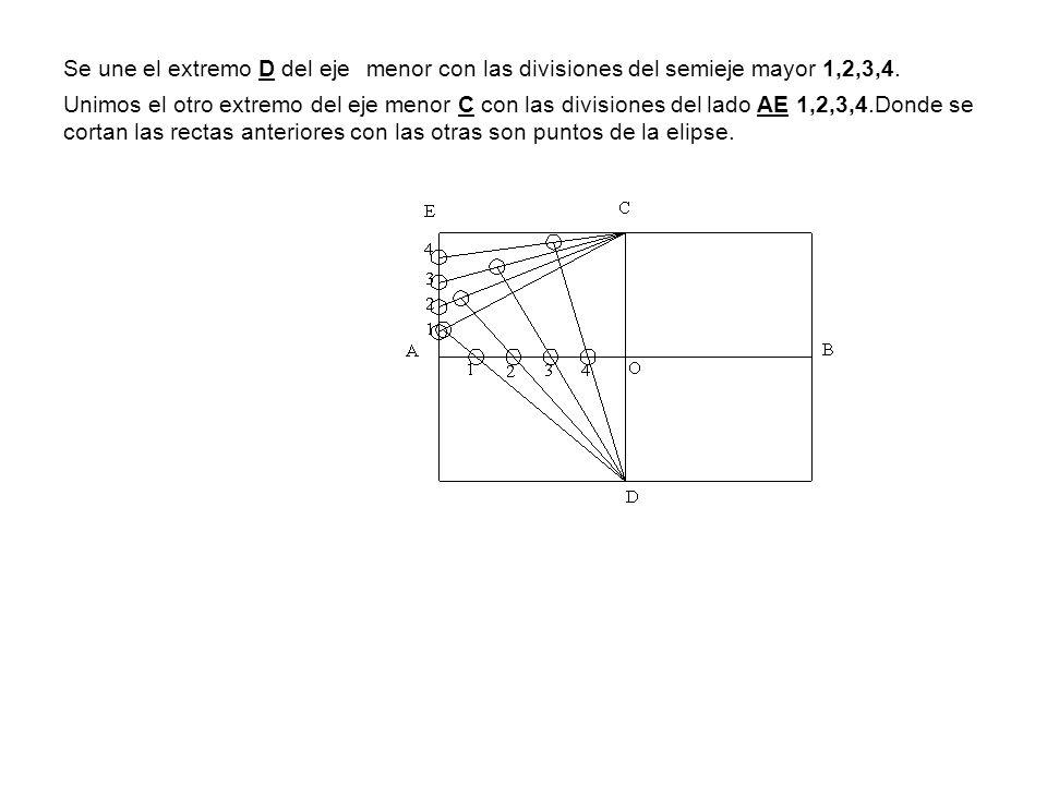 Se une el extremo D del eje menor con las divisiones del semieje mayor 1,2,3,4. Unimos el otro extremo del eje menor C con las divisiones del lado AE