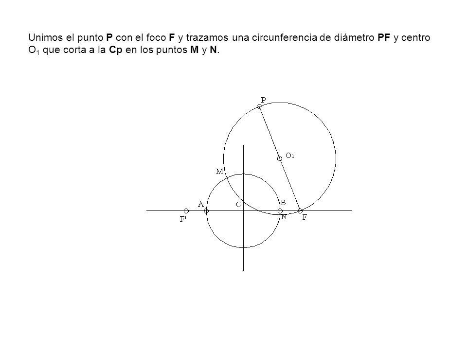 Unimos el punto P con el foco F y trazamos una circunferencia de diámetro PF y centro O 1 que corta a la Cp en los puntos M y N.