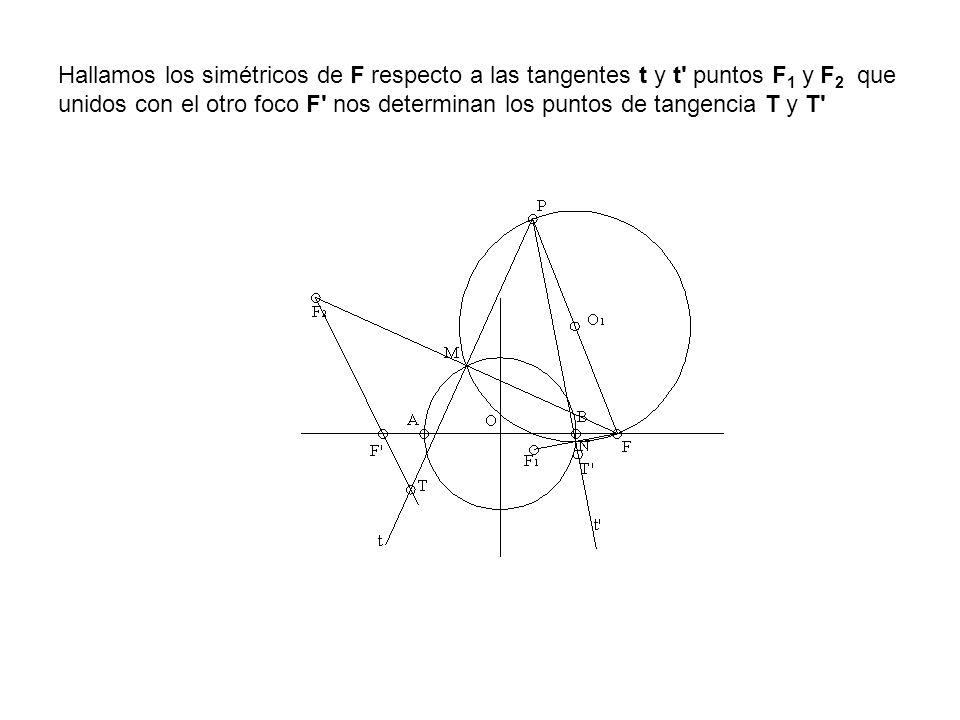 Hallamos los simétricos de F respecto a las tangentes t y t' puntos F 1 y F 2 que unidos con el otro foco F' nos determinan los puntos de tangencia T