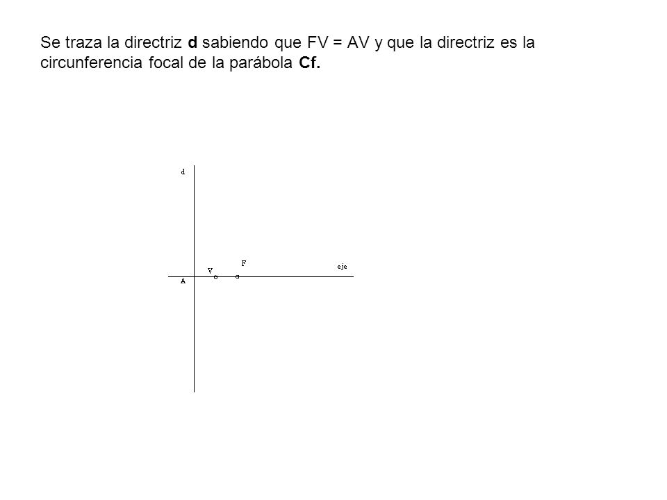 Se traza la directriz d sabiendo que FV = AV y que la directriz es la circunferencia focal de la parábola Cf.