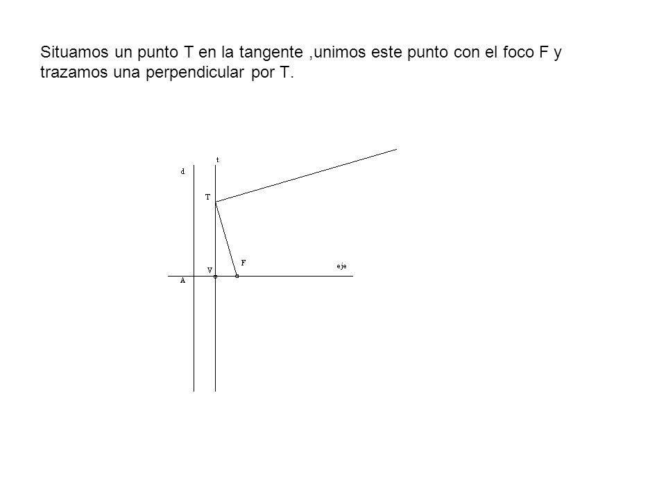 Situamos un punto T en la tangente,unimos este punto con el foco F y trazamos una perpendicular por T.