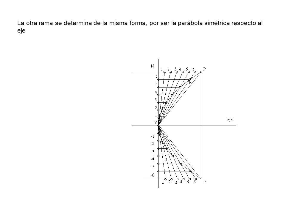 La otra rama se determina de la misma forma, por ser la parábola simétrica respecto al eje