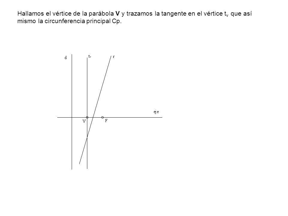Hallamos el vértice de la parábola V y trazamos la tangente en el vértice t v que así mismo la circunferencia principal Cp.