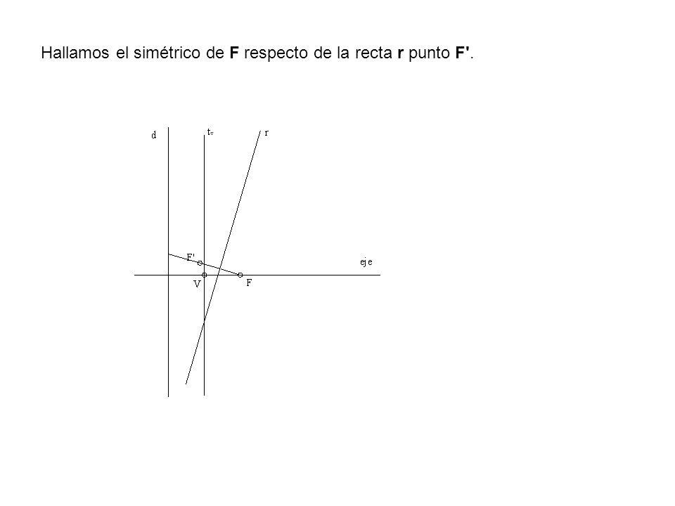 Hallamos el simétrico de F respecto de la recta r punto F'.