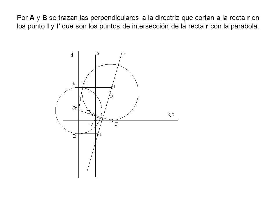 Por A y B se trazan las perpendiculares a la directriz que cortan a la recta r en los punto I y I' que son los puntos de intersección de la recta r co